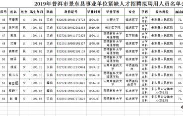 景东县2019年事业单位紧缺人才招 聘 公 示