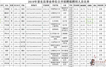 景东县2019年事业单位公开(定向)招 聘 公 示