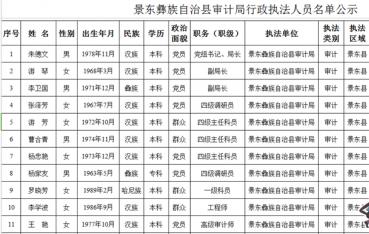 景东彝族自治县审计局行政执法人员名单公示